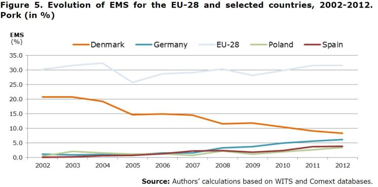 Figure 5. Evolution of EMS for the EU-28 and selected countries, 2002-2012. Pork (in %)