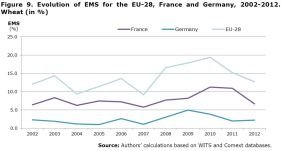 Figure 9. Evolution of EMS for the EU-28, France and Germany, 2002-2012. Wheat (in %)