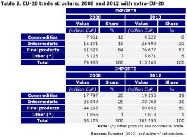 Table 2. EU-28 trade structure: 2008 and 2012 with extra-EU-28