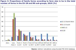 Figure 3: Proportions of family farms according to farm size in ha in the total number of farms in the EU-28 and MS sub-groups, 2010 (%)