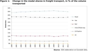 Figure 1: Change in the modal shares in freight transport, in % of the volume transported