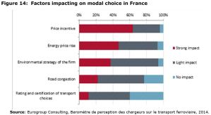 Figure 14: Factors impacting on modal choice in France
