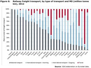 Figure 6: Railway freight transport, by type of transport and MS (million tonne km), 2012