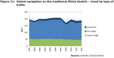 Figure 11: Inland navigation on the traditional Rhine stretch – trend by type of traffic