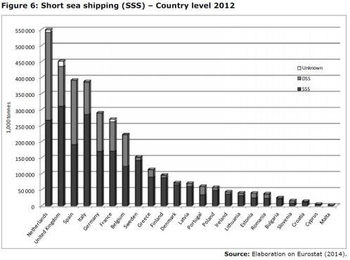 Figure 6: Short sea shipping (SSS) – Country level 2012