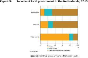 Figure 5: Income of local government in the Netherlands, 2013
