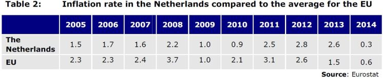 Table 3: Real GDP growth rate in the Netherlands (in %)