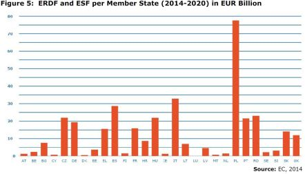 Figure 5: ERDF and ESF per Member State (2014-2020) in EUR Billion