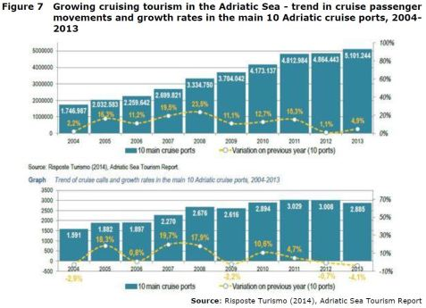 Figure 7 Growing cruising tourism in the Adriatic Sea - trend in cruise passenger movements and growth rates in the main 10 Adriatic cruise ports, 2004- 2013