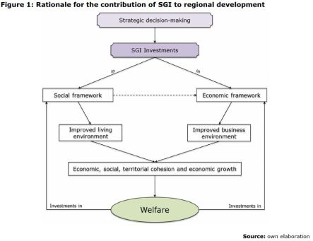 Figure 1: Rationale for the contribution of SGI to regional development