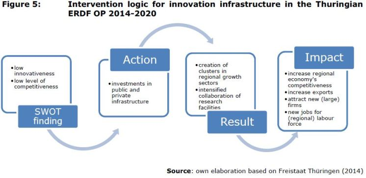 Figure 5: Intervention logic for innovation infrastructure in the Thuringian ERDF OP 2014-2020