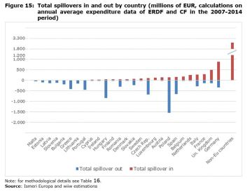 Figure 15: Total spillovers in and out by country (millions of EUR, calculations on annual average expenditure data of ERDF and CF in the 2007-2014 period)
