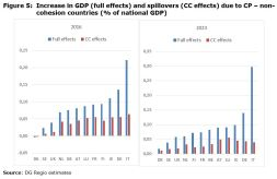 Figure 5: Increase in GDP (full effects) and spillovers (CC effects) due to CP – non-cohesion countries (% of national GDP)