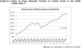 Graph 4.1: Index of Gross Domestic Product at market prices in the EU28 (2005=100), €