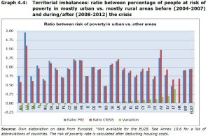 Graph 4.4: Territorial imbalances: ratio between percentage of people at risk of poverty in mostly urban vs. mostly rural areas before (2004-2007) and during/after (2008-2012) the crisis