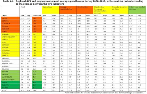 Table 4.1: Regional GVA and employment annual average growth rates during 2008-2010, with countries ranked according to the average between the two indicators
