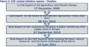 Figure 2: CAP-related initiative reports - Timeline
