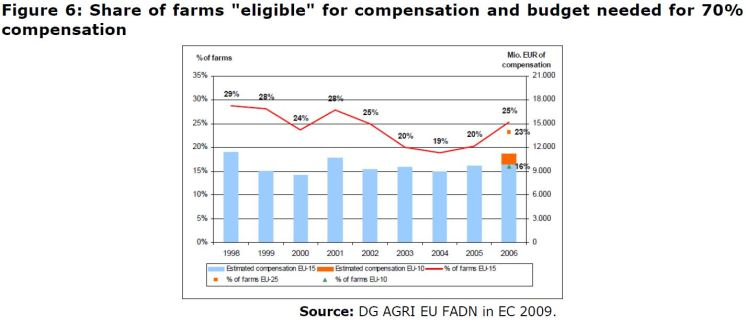 """Figure 6: Share of farms """"eligible"""" for compensation and budget needed for 70% compensation"""