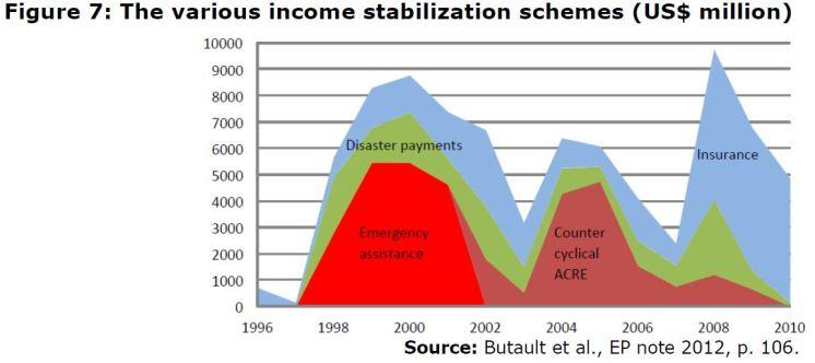Figure 7: The various income stabilization schemes (US$ million)
