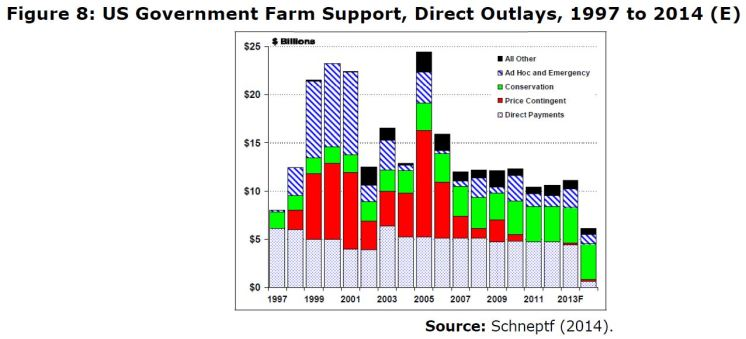 Figure 8: US Government Farm Support, Direct Outlays, 1997 to 2014 (E)