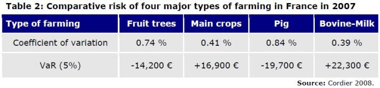 Table 2: Comparative risk of four major types of farming in France in 2007