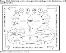 Figure 2.1: Relationship between transport disadvantage, social disadvantage and social exclusion
