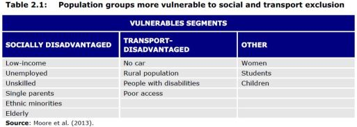 Table 2.1: Population groups more vulnerable to social and transport exclusion