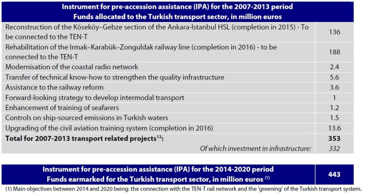 Transport in Turkey - Major trends and issues