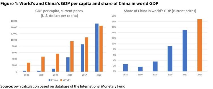 Figure 1: World's and China's GDP per capita and share of China in world GDP