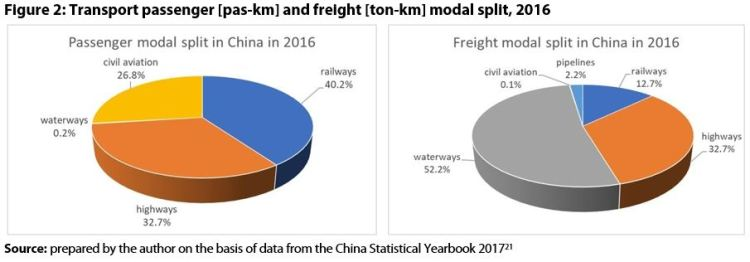 Figure 2: Transport passenger [pas-km] and freight [ton-km] modal split, 2016