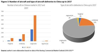 Figure 3: Number of aircraft and type of aircraft deliveries to China up to 2037