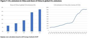 Figure 7: CO2 emissions in China and share of China in global CO2 emissions