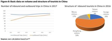 Figure 8: Basic data on volume and structure of tourists in China