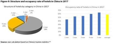 Figure 9: Structure and occupancy rate of hotels in China in 2017