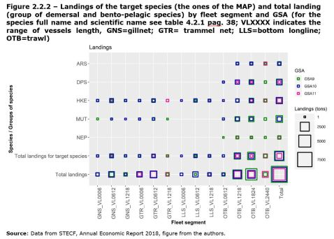 Figure 2.2.2 – Landings of the target species (the ones of the MAP) and total landing (group of demersal and bento-pelagic species) by fleet segment and GSA (for the species full name and scientific name see table 4.2.1 pag. 38; VLXXXX indicates the range of vessels length, GNS=gillnet; GTR= trammel net; LLS=bottom longline; OTB=trawl)