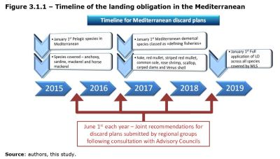 Figure 3.1.1 – Timeline of the landing obligation in the Mediterranean
