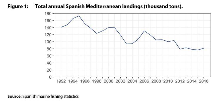 Total annual Spanish Mediterranean landings (thousand tons).