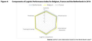 Figure 4: Components of Logistic Performance Index for Belgium, France and the Netherlands in 2016