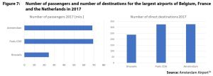 Figure 7: Number of passengers and number of destinations for the largest airports of Belgium, France and the Netherlands in 2017