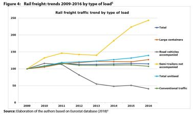 Figure 4: Rail freight: trends 2009-2016 by type of load