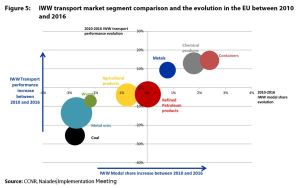 Figure 5: IWW transport market segment comparison and the evolution in the EU between 2010 and 2016