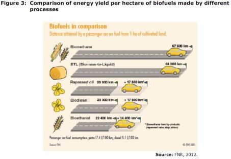 Figure 3: Comparison of energy yield per hectare of biofuels made by different processes