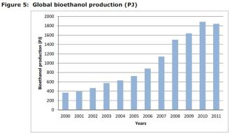 60 Figure 5: Global bioethanol production (PJ)