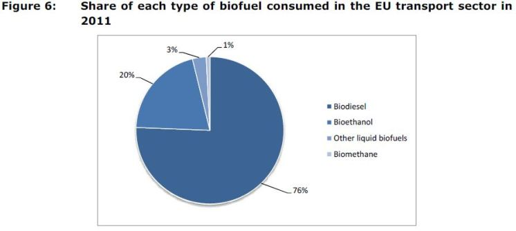 Figure 6: Share of each type of biofuel consumed in the EU transport sector in 2011