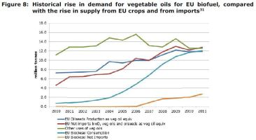 Figure 8: Historical rise in demand for vegetable oils for EU biofuel, compared with the rise in supply from EU crops and from imports