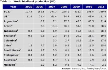 Table 1: World biodiesel production (PJ)