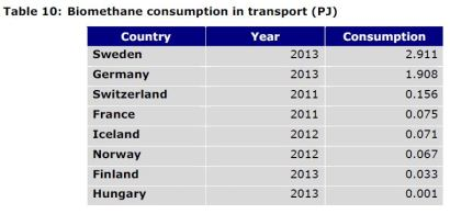 Table 10: Biomethane consumption in transport (PJ)