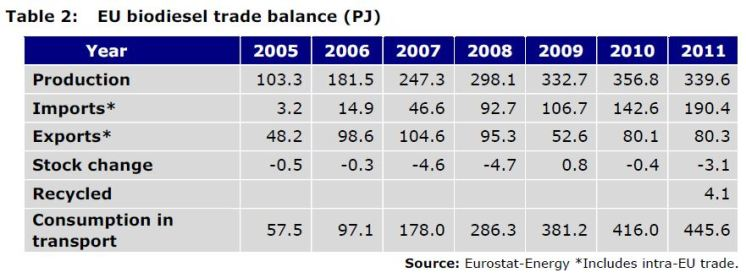 Table 2: EU biodiesel trade balance (PJ)