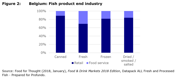 Figure 2: Belgium: Fish product end industry
