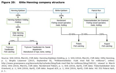 Figure 20: Gitte Henning company structure